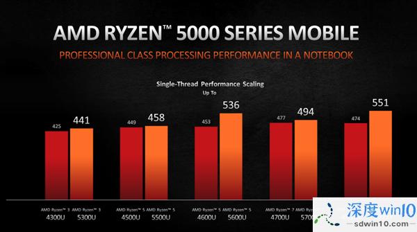 AMD正式发布锐龙5000U/H:Zen3飞升、两天不用充电!