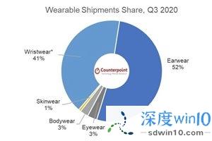 Counterpoint:2020 年 Q3 苹果 AirPods 真无线耳机发货量占比 29%