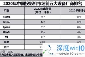 IDC 2020年中国投影机市场报告:新晋上市公司极米斩获双料冠军