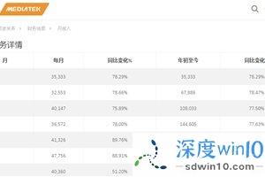 联发科 7 月营收 403.6 亿新台币增 51.2%,前七个月暴增 76.6%
