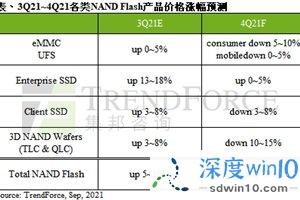 集邦咨询:预计第四季度 NAND 闪存价格将下跌 0~5%