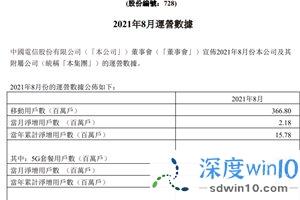 中国电信:8 月 5G 套餐用户数达 14662 万户,今年累计 6012 万